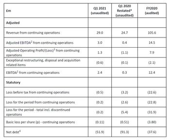 Benchmark's figures. Click on image to enlarge. (1) EBITDA is earnings/(loss) before interest, tax, depreciation and amortisation and impairment. (2) Adjusted EBITDA is EBITDA1, before exceptional items including disposal and acquisition related expenditure. (3) Adjusted Operating Profit/(Loss) is operating loss before exceptional items including disposal and acquisition related items and amortisation of intangible assets excluding development costs. (4) Net debt is cash and cash equivalents less loans, borrowings and lease obligations excluding balances held for sale. * Q1 2020 results have been restated to reflect changes to the ongoing continuing business since they were previously reported.