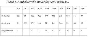 Bruk av antibakterielle midler (kg aktiv substans).  Kilde: FHI. Klikk for større