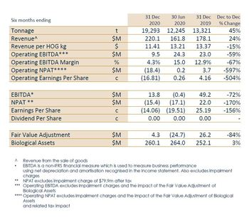 Huon's figures show a 45% increase in harvest volume in the second half of 2020 (H1 FY2021) but a net profit after tax (NPAT) of AU$ -15.4m. Click on image to enlarge. Table: Huon Aquaculture.