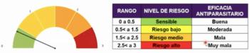 Nuevo indicador de riesgo basado en la herramienta R/S Predictor