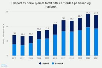 Eksport av sjømat per mars 2021 fordelt på fiskeri og havbruk . Kilde: Norges Sjømatråd