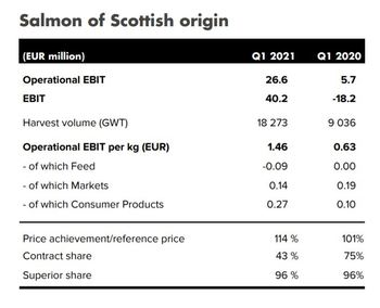 Mowi Scotland had a better Q1 than last year. Click on image to enlarge. Table: Mowi Q1 report.
