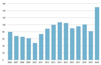 Figur. Antall oppdrettslokaliteter i Norge med påvist CMS i gitt kalenderår. For perioden 2006-2019 er tallet basert på prøver sendt til Veterinærinstituttet (VI), for 2020 er tallet basert på samkjørte tall fra private laboratorier og VI. Kilde: Fiskehelserapporten 2020. Klikk for større