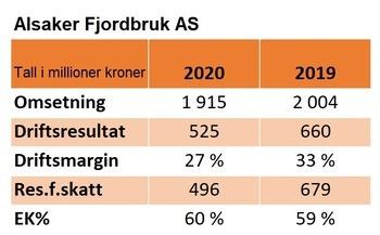 Nøkkeltall for Alsaker Fjordbruk i 2020 og 2019. Klikke for større