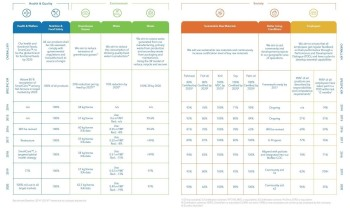 BioMar sustainability key performance indicators for 2015-2020. Click on image to enlarge. Graphic: BioMar Sustainability Report 2020 .