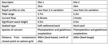 The two sites specified in the BIM's tender document have significantly different current flow. Click on image to enlarge.