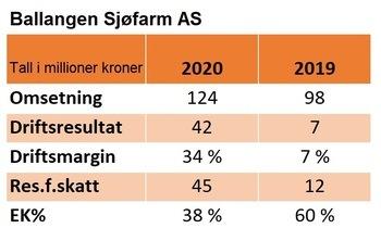 Nøkkeltall fra regnskapet til Ballangen Sjøfarm i 2020 og 2019: