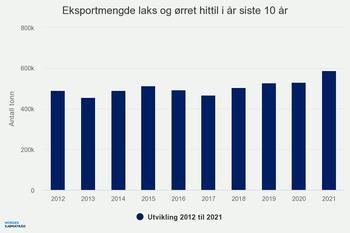 Eksportvolum av laks og ørret siste ti år per juni. Kilde: Sjømatrådet