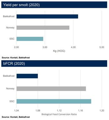 SSC's yield per smolt and bFCR are poor compared to Bakkafrost's and the average for Norwegian salmon. Click on image to enlarge. Graphic: Bakkafrost.