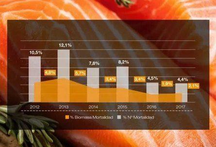 Evolución % Mortalidad (N°) y % Biomasa perdida. Fuente: Skretting.