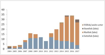 Figur 2. Antall lokaliteter med påvisning av Y. ruckeri registrert hos Veterinærinstituttet fra 2004-2017, fordelt på produksjonstype.