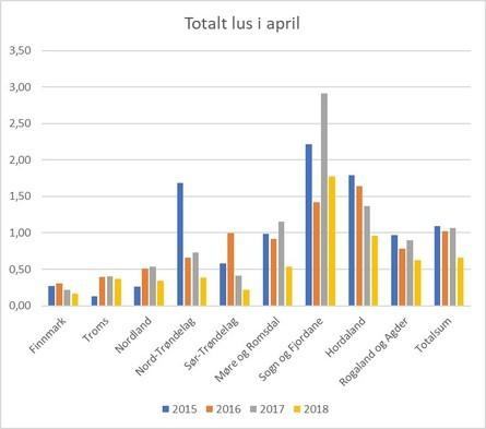 Fylkesvis totalt antall lus i april. Datakilde: Lusedata.
