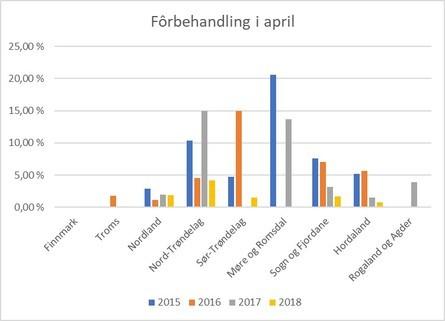 Andelen av anleggene som har meldt inn at de har benyttet fôrbehandling i april. Merk kraftig reduksjon både i Nord-Trøndelag og i Møre og Romsdal. Datakilde: Lusedata.
