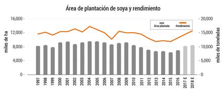 La siembra de soya en China se ha recuperado desde 2016, 1997-2018e. Fuente: National Bureau of Statistics of China, Rabobank 2018.