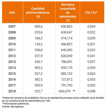 Cantidad de antimicrobianos (principio activo), Biomasa cosechada de salmónidos e Índice de Consumo de Antibióticos (%) anual.