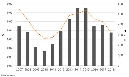 Índice (%) y Cantidad (toneladas) de antimicrobianos obtenidos y administrados desde el 2007 al 2018.