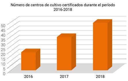 Número de centros salmonicultores certificados libres de antimicrobianos durante el período 2016-2018. Fuente: Sernapesca.