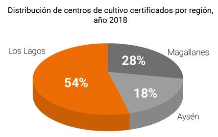 Distribución por región de centros de cultivo de salmón certificados libres de antibióticos, año 2018. Fuente: Sernapesca.