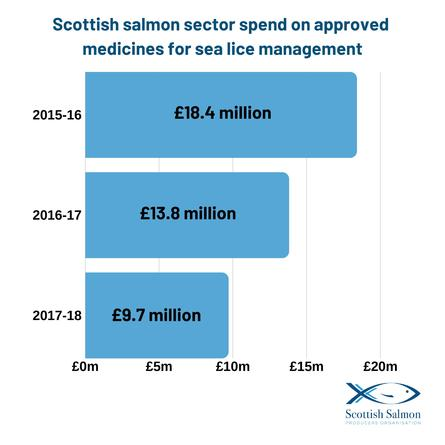 The Scottish industry's annual spend on sea lice medicines has fallen below £10m.