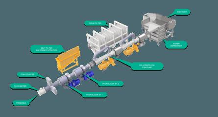 Esquema de partes que componen el Hydrolicer. Imagen: Hydrolicer Production AS.