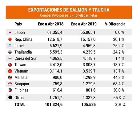 Exportaciones de salmón y trucha Asia (con Japón), en toneladas. Fuente: Infotrade.