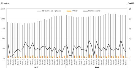 Número de centros CAD de caligidosis y prevalencia en la región de Los Lagos y Aysén, enero 2017 a diciembre 2018 (hacer click para agrandar imagen). Fuente: Informe sanitario de salmonicultura en centros marinos año 2018.