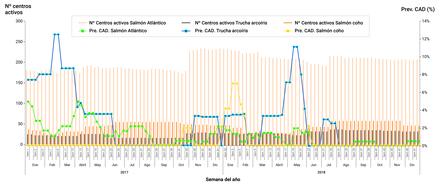 Número de centros activos y prevalencia semanal de CAD SRS por especie, enero 2017 a diciembre 2018 (hacer click para agrandar imagen). Fuente: Informe sanitario de salmonicultura en centros marinos año 2018.