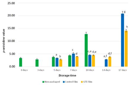 Resultados de la determinación del valor de p-anisidina en muestras de salmón fresco empaquetadas con la película control (WPC), empaquetadas con la película activa (WPC+GTE) y sin empaquetado. A menor valor, menor oxidación de lípidos. Las diferentes letras indican diferencias significativas (p <0,05). Fuente: Casto y col., 2019.