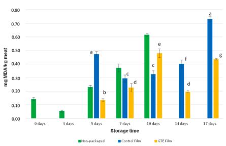 Resultados del ensayo TBARS para muestras de salmón fresco en muestras de salmón fresco empaquetadas con la película control (WPC), empaquetadas con la película activa (WPC+GTE) y sin empaquetado. A menor valor, menor oxidación de lípidos. Las diferentes letras indican diferencias significativas (p <0,05). Fuente: Casto y col., 2019.