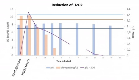 Graphic showing the development in the concentration of H2O2, pH and O2 after use of a chemical reducing agent. Table of various substances that have been tested to neutralise H2O2 before discharge to sea. Taken from Pernille Marianne Carlson's lecture at the Lice Conference 2021. *Rentsjøvan = seawater. H202 tilsatt = H202 added. Click on image to enlarge.