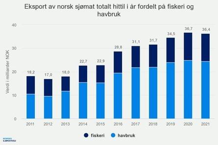 Eksport av sjømat totalt hittil i i år fordelt på fiskeri og havbruk. Kilde Norges Sjømatråd.