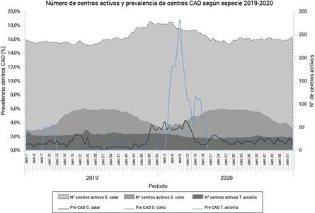 Piscirickettsiosis. Número de centros activos y Prevalencia semanal de CAD por especie, enero 2019 a diciembre 2020. Fuente: Sernapesca.