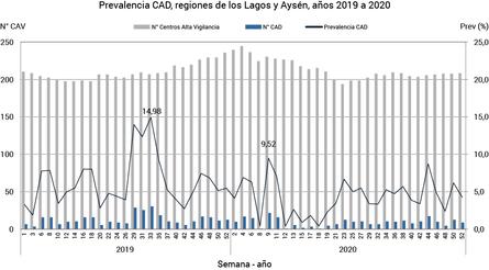 Caligidosis. Número de centros CAD, CAV y prevalencia semanal CAD en los centros de cultivo de las regiones de Los Lagos y Aysén, desde enero de 2019 a diciembre de 2020. Fuente: Sernapesca.