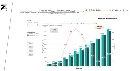 Figura 5: Modelos predictivos para el control del crecimiento en cepas comerciales – ejemplo en Chile: Peso Objetivo/Estimado (g) vs. Peso Observado (g)