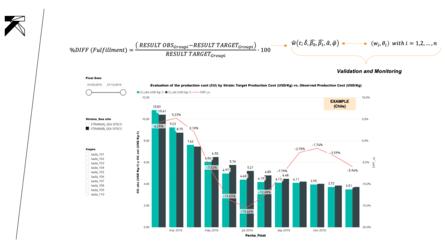 Figura 6: Modelos predictivos para el control de costos de producción en cepas comerciales – ejemplo en Chile: Costo de producción objetivo/estimado (USD/kg) vs. costo de producción observado (USD/kg)
