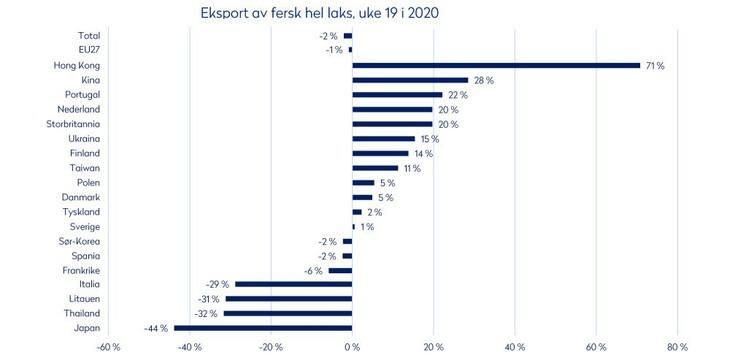 Norway salmon exports to UK up 20% last week
