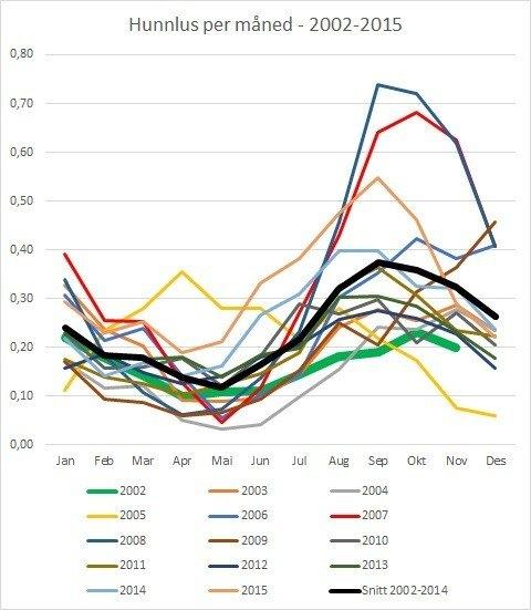Fylkene viser lusenivå 2002-november 2015. Datakilde: Lusedata.