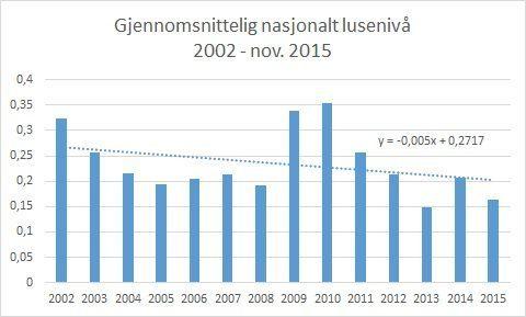 Gjennomsnittelig nasjonalt lusenivå 2002-november 2015 med trendlinje. Datakilde: Lusedata.