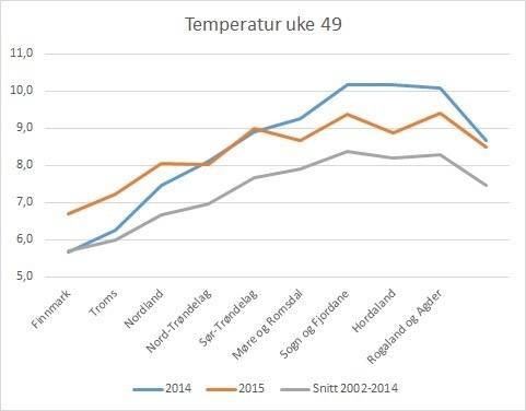 Fylkesvis temperatur i sjøen i uke 49 i hhv 2015 (oransje), 2014 (blå) og snitt 2002-2014 (grå). Datakilde: Lusedata.