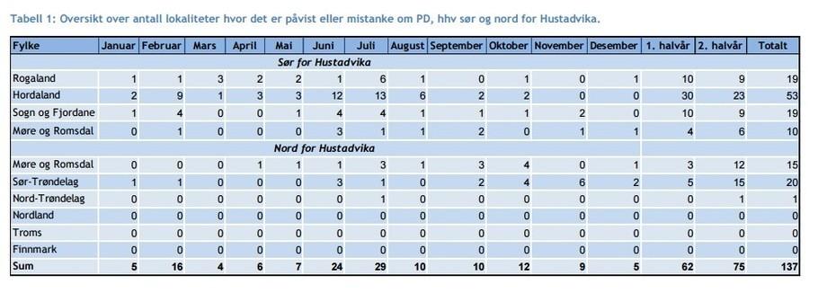Veterinærinstitittets oversikt på PD-utbrudd i 2015 (klikk for større bilde).