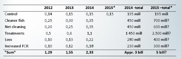Kostnadsutvikling knyttet til lakselus. Kilde Audun Iversen/Nofima. (Klikk for større)