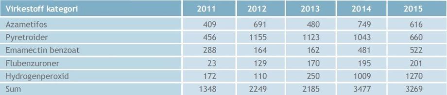 Antall rekvisisjoner av en gitt kategori virkestoff benyttet til lusebehandling i 2011 – 2015. Kilde: Fiskehelserapporten.