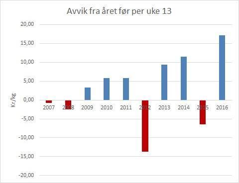 Avvik fra året før per uke 13 2016. Datakilde Akvafakta/Nasdaq.