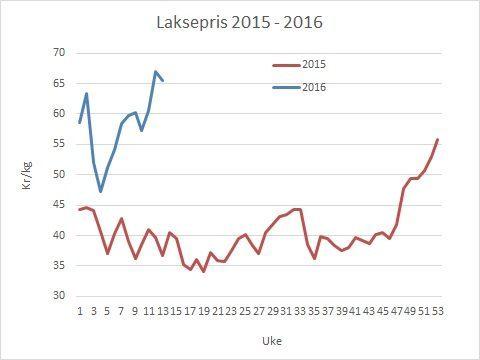 Laksepris til oppdretter (Nasdaq-0,75 kr) per uke 13 2016. Datakilde Akvafakta/Nasdaq.