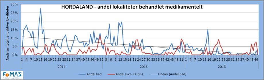 medikamentelle-beh-hordaland-2014_2016