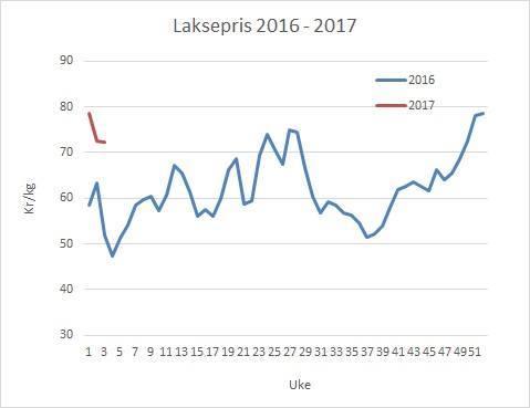 Laksepris i 2017 vs 2016. Datakilde: Akvafakta.