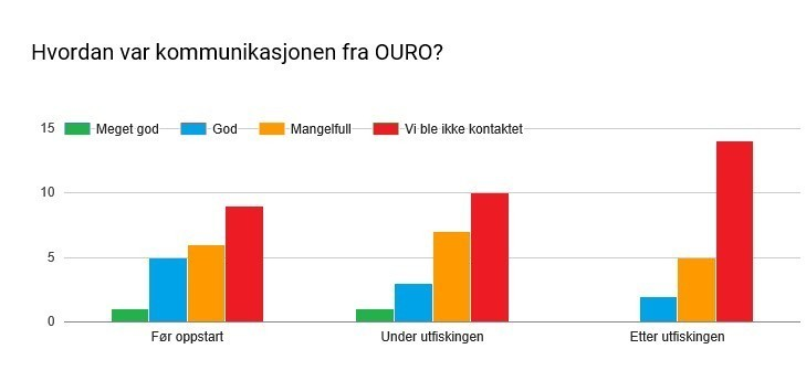 Statistikk fra Norske Lakseelver.