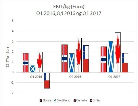 Ebit per kilo for Marine Harvest sine største produksjonsregioner i hhv Q1 2016, Q4 2016 og Q1 2017.