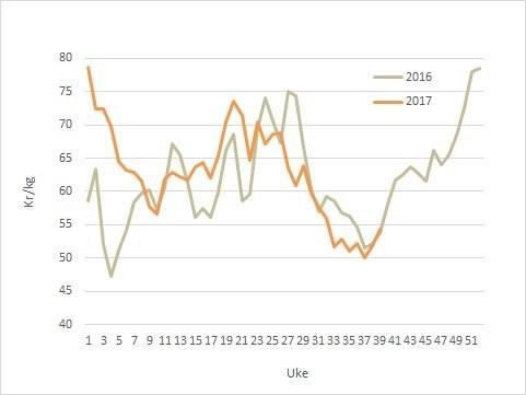 Laksepris i 2017 (oransje) mot 2016 (grå). Datakilde: Akvafakta.
