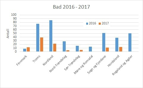 Fylkesvis bruk av bad (utenom H2O2) i 2016 og 2017 per uke 42. Datakilde: Lusedata.